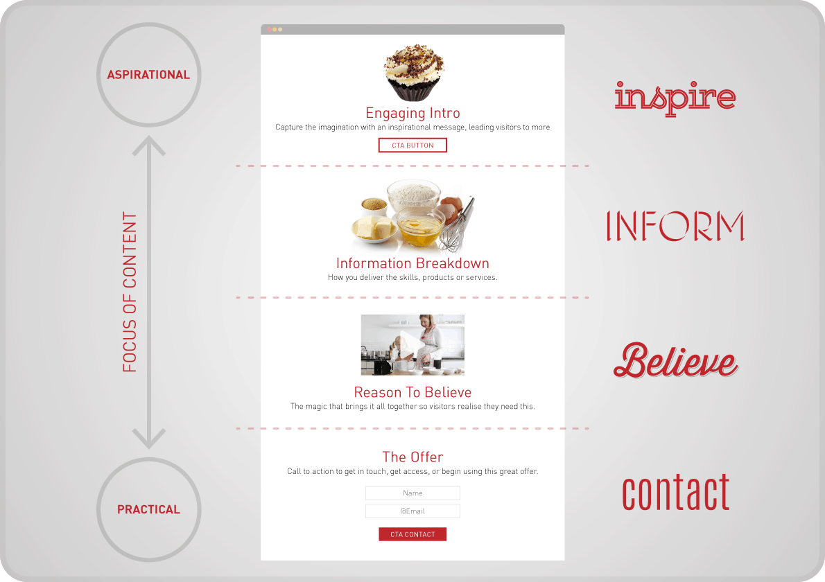 One Page Website Design